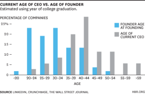 CEO ages for Billion-Dollar Companies
