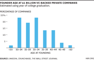 Founder ages for Billion-Dollar Companies